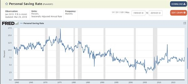 美国历年国民储蓄率